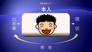 Jyouhoujyunkanmodel7